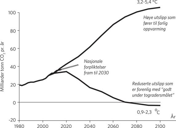 Radio karbon dating er basert på forfallet av