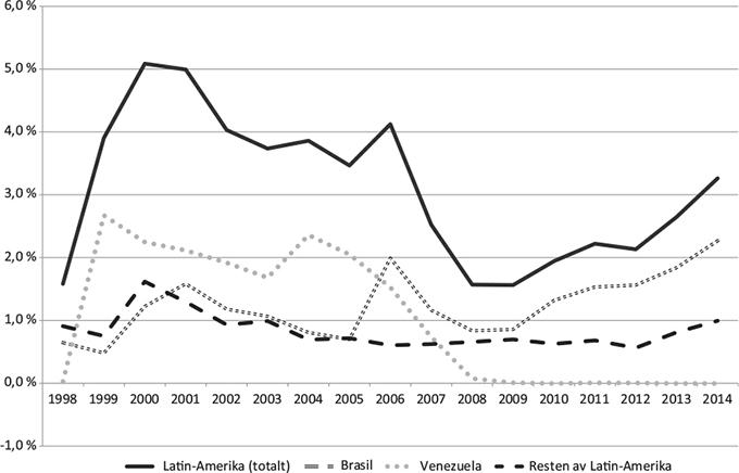 325598e552e Figur 4.7 Norske direkte utenlandsinvesteringer i Latin-Amerika som  prosentandel av Norges totale DUI (direkte utenlandsinvesteringer)  (kilde:SSB).