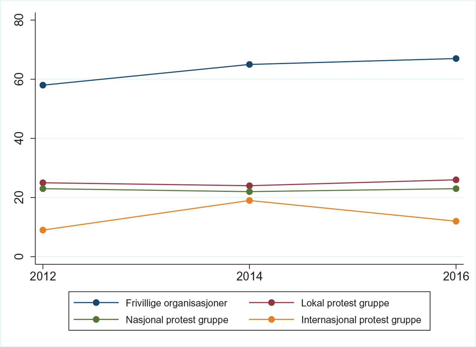 72d647f5 Figur 2: Frivillig engasjement online i perioden 2012–2016  (befolkningsutvalg): Andel som har minst ett medlemskap i ulike  Facebook-grupper.