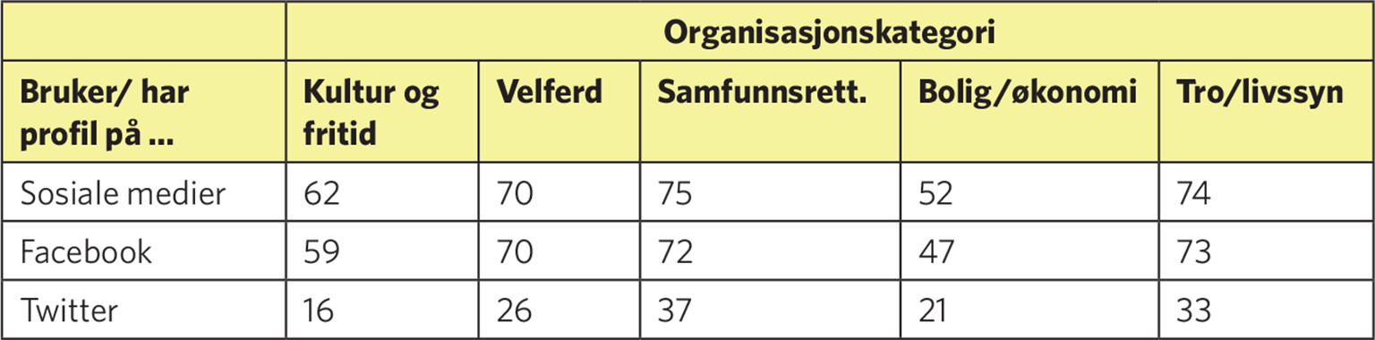 7c223f4b HTML view of the file simon, Press manager,  Fra_Kollektiv_til_konnektive_handling.html